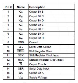 Pin Function 74LS595 shift register