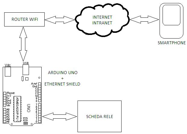 Webduino ed Arduino Ethernet Gestione scheda rele