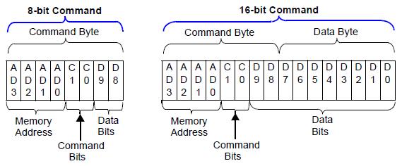 MCP4131command format