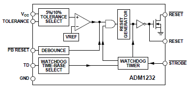 Diagrammi a blocchi ADM1232