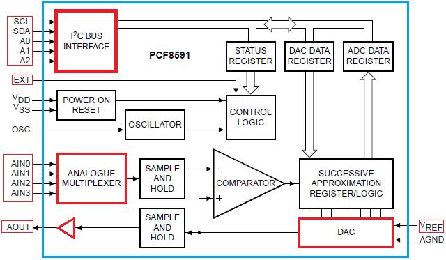 Schema Blocchi PCD8591P