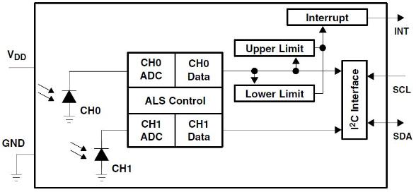 TSL2591 Diagramma di funzionamento