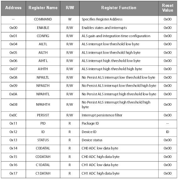 TSL2591 accedere ai Registri