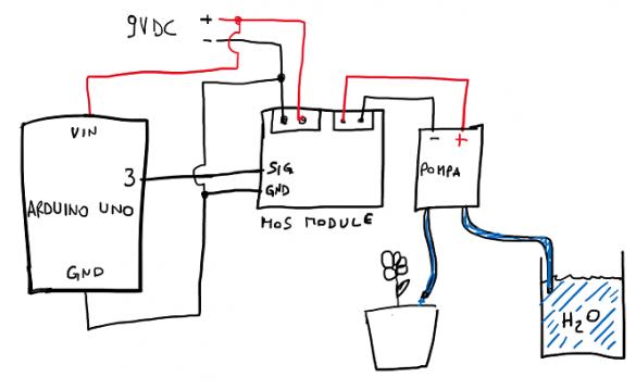 Schema pompa peristaltica